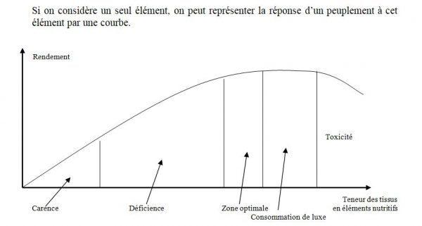 Si on considère un seul élément, on peut représenter la réponse d'un peuplement à cet élément par une courbe.