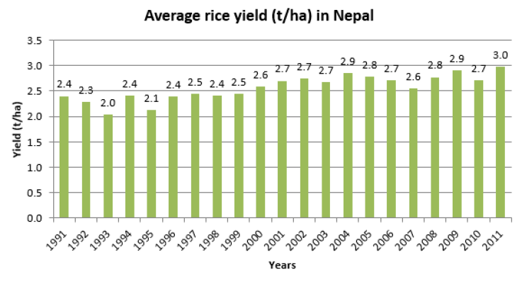 Fig 1. Distribution of average rice yield in Nepal (1991-2011)