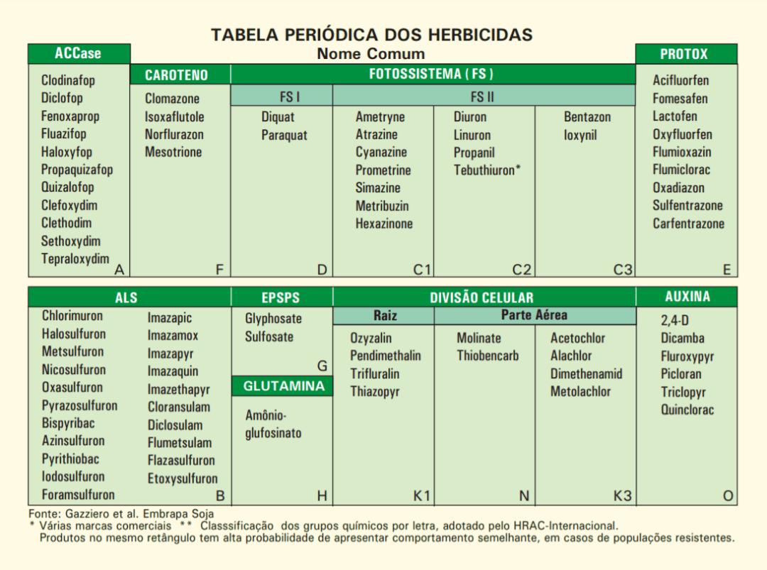 Blog-AgriQ-Tabela-Periodica-Herbicidas-Embrapa