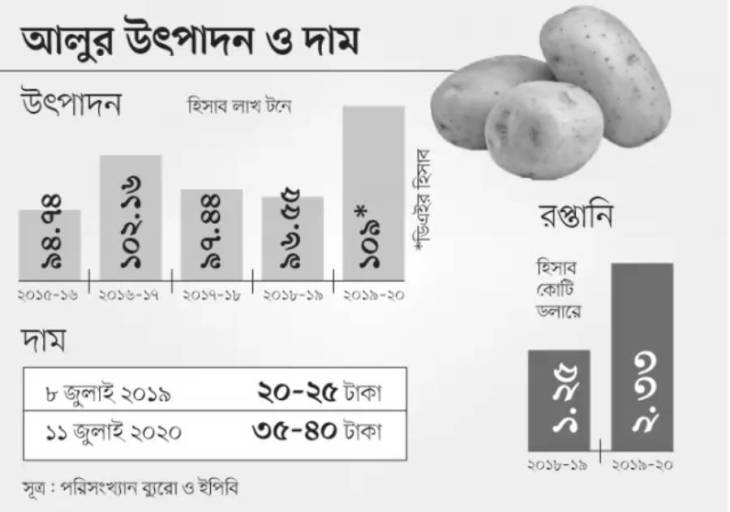 Potato price history