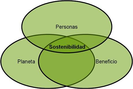 Gráfico sobre sostenibilidad