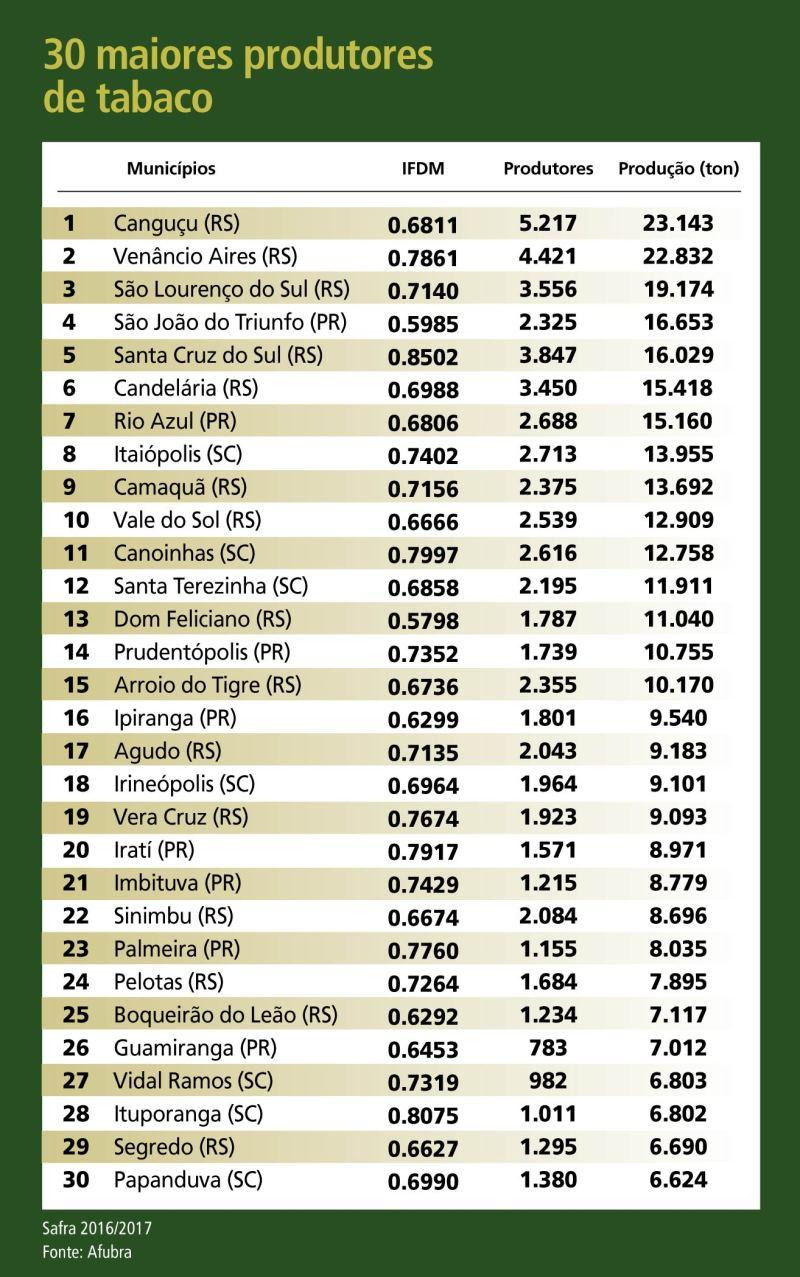30 maiores produtores de tabaco_IFDM 2016