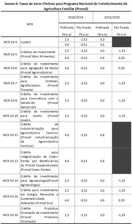 nota cmn tabela 2