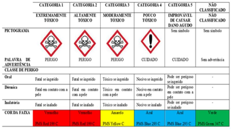 agrotoxicos classes quadro.png