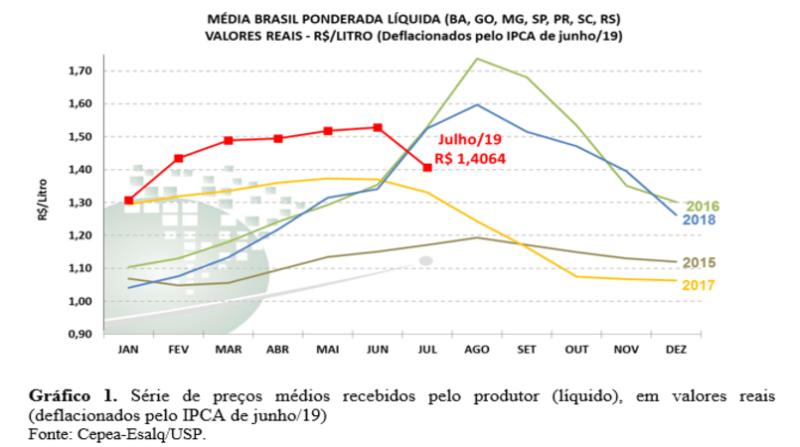 grafico preço leite cepea julho