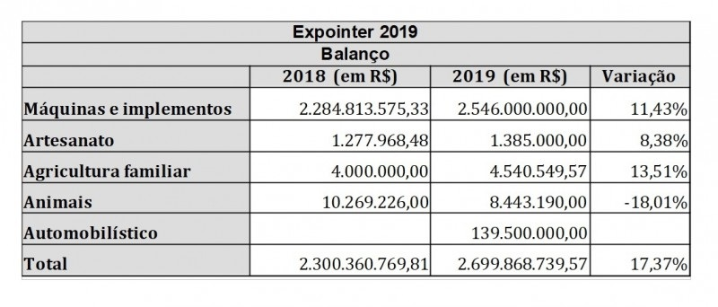 expointer 2019 quadro balanco