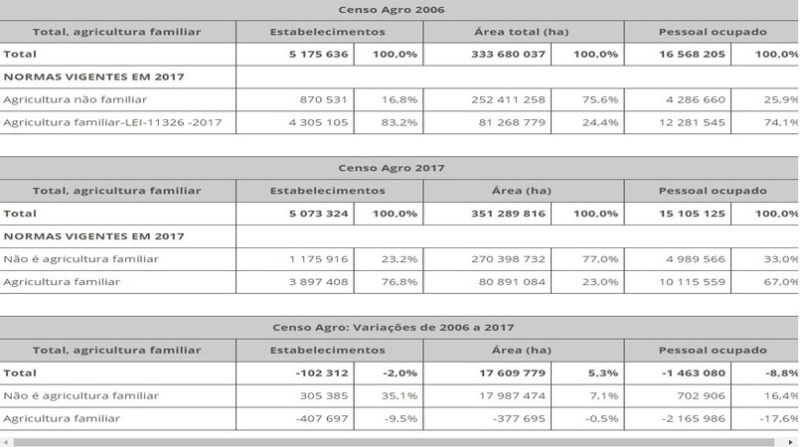 censo agropecuario 2017 MC 00 tabelas 1 print screen