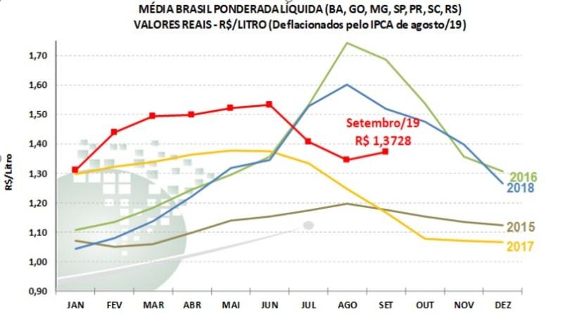 gráfico leite media brasil setembro cepea