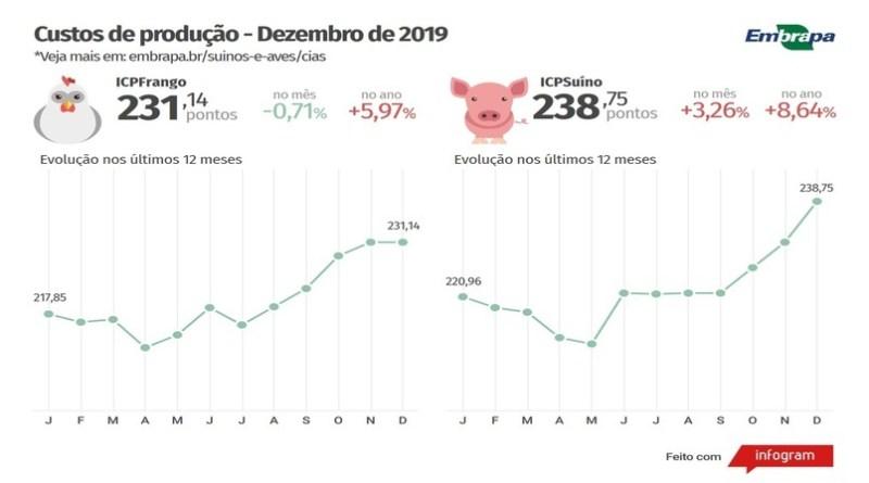 Custos de produção de suínos e de frangos de corte acumulam altas em 2019