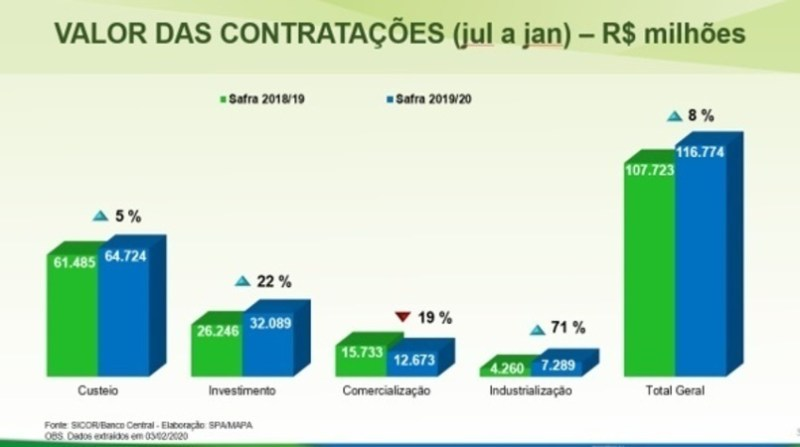 plano safra desempenho contratacoes 2019 2020
