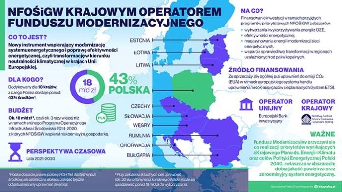 NFOŚiGW krajowym operatorem Funduszu Modernizacyjnego