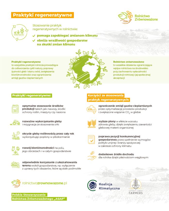 Rolnictwo zrównoważone chroni klimat