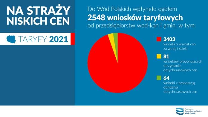 Taryfy 2021. Ile zapłacimy za ścieki i wodę?