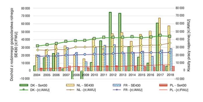 Rys. 3. Dochód z rodzinnego gospodarstwa rolnego na osobę pracy własnej (FWU) oraz opłata pracy najemnej w gospodarstwach rolniczych w Polsce (PL) na tle Danii (DK), Holandii (NL) i Francji (FR) w latach 2004–2018