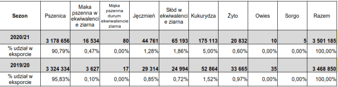 Struktura eksportu polskich zbóż poza UE: