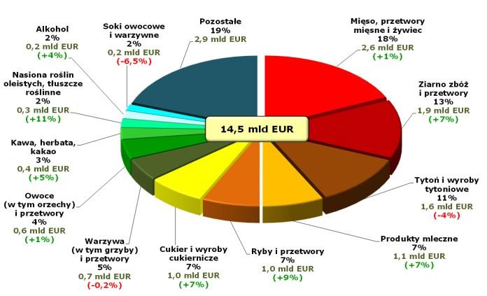 Źródło: opracowanie Biura Analiz i Strategii Krajowego Ośrodka Wsparcia Rolnictwa na podstawie wstępnych danych Ministerstwa Finansów.