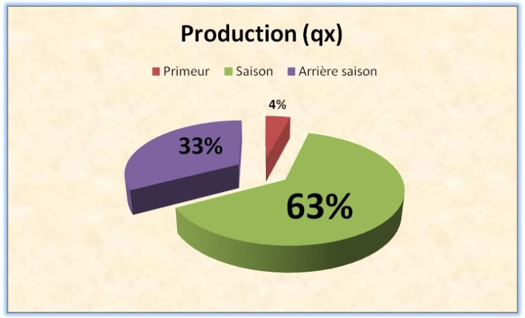 Figure  2 : Répartition de la production de la pomme de terre par type  de production
