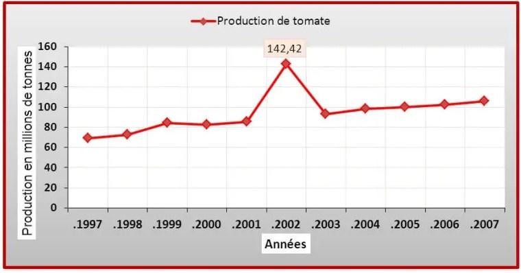 Figure03: Evolution de la production dans le monde (1997-2007)   (Voir l'annexe 1)