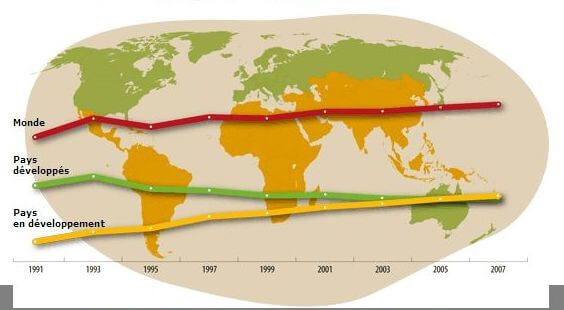Figure 1: la production mondiale de la pomme de terre   Source: (Anonyme, 2008)