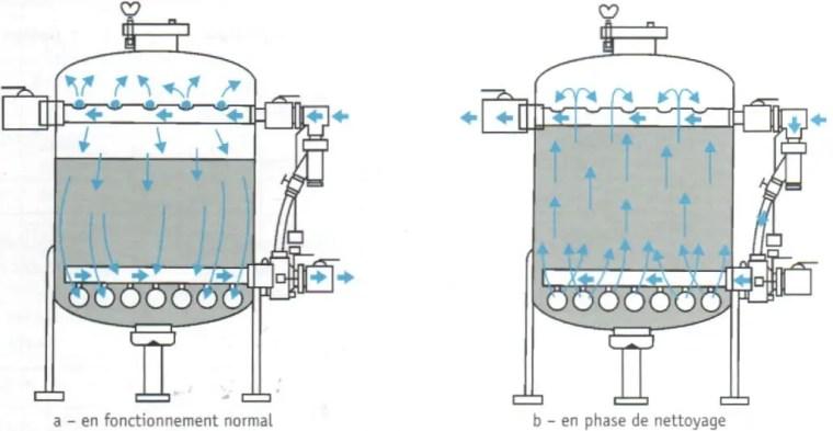 Fig. N°(15): schéma d'une circulation d'eau dans un filtre à sable.  Source (Léopold RIEUL, Pierre RUELLE, 2003)