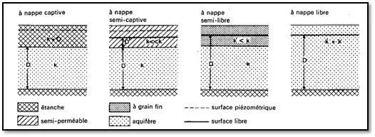 Figure 02. - Relation entre k et k' dans diverses sortes d'aquifères. (KRUSEMAN.G.P. 1974)