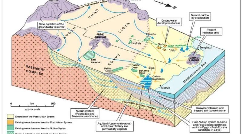 Les aquifères