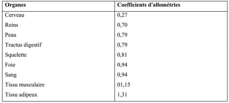 Tableau N°4 : les gradients des principaux des tissus et organes (valeur de coefficient d'allométries des lapins males, période : 9-26 semaines variable de référence : poids vif) (HENAFF et al 1996).