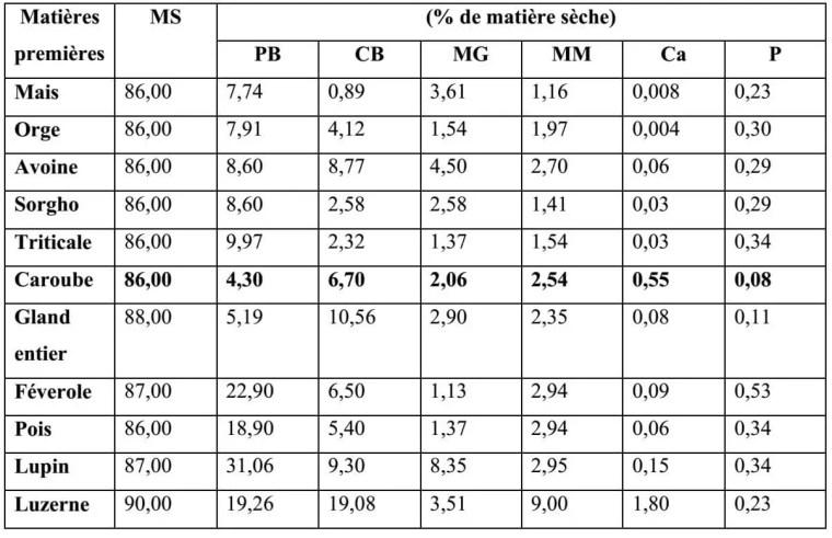 Tableau 9 : Composition chimiques des principaux produits utilisés dans l'alimentation des lapins (INRA, 1989)