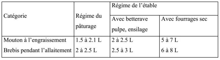 Tableau n° 10: Besoins en eau journalière (ALUJEVIC, 1978).