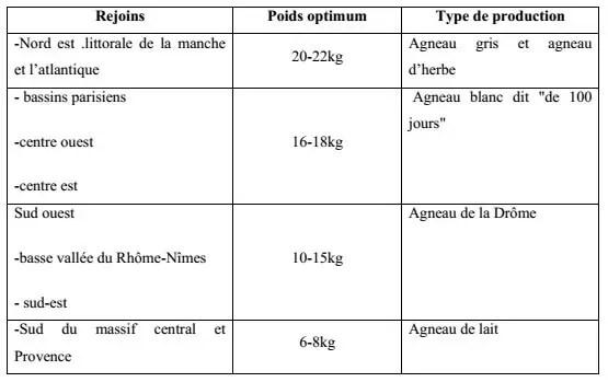 Tableau N° 9: les productions ovines (CRAPLET., THIBIER, 1983).