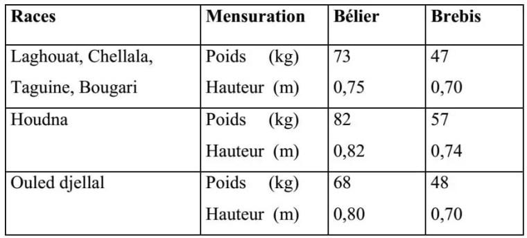 Tableau n° 02 : Mensuration du corps des trois variétés de la race Ouled Djellal (CHELLIG, 1992).