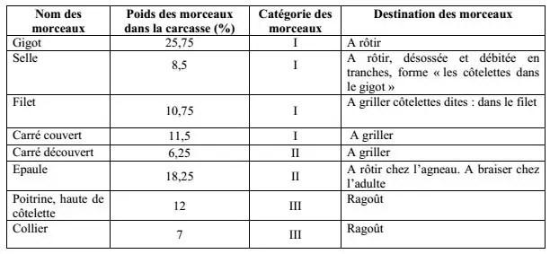 Tableau N°5 : Répartition des morceaux dans la découpe de référence (BOUCARDDUMONT, 1964)