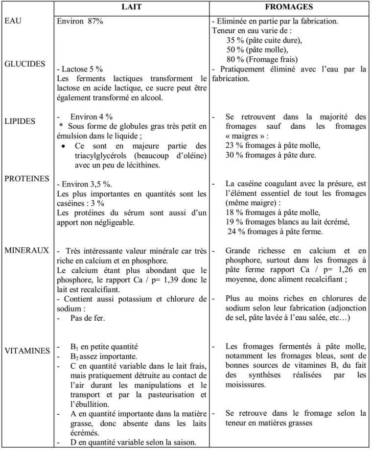 Tableau III : Composition moyenne comparée du lait et des fromages Selon ALAIS et LINDEN (1993).