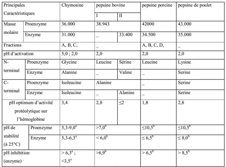 Tableau 4 : Caractéristiques des enzymes gastriques (CHOW et KASSELL, 1968 ; BOHAK, 1969 ; FOLTMAN, 1971 ; ANTONINI et RIBADEAU-DUMAS, 1971 ; ERNSTROM et WONGT, 1983 ; CUVELLIER, 1993).