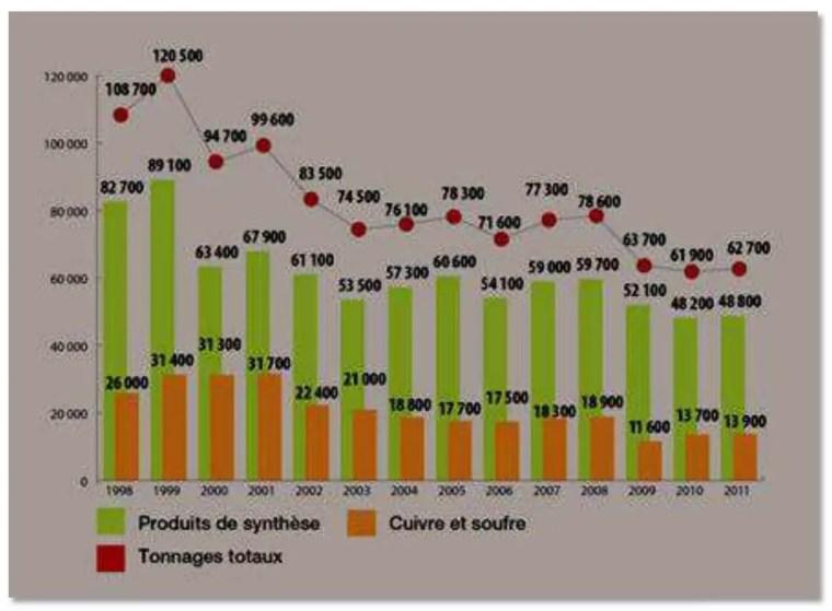 Figure 1: Tonnage des pesticides vendus entre 1998 et 2011 (Données de l'organisationdes nations unies pour l'alimentation et l'agriculture FAO, FAOSTAT, 2013)