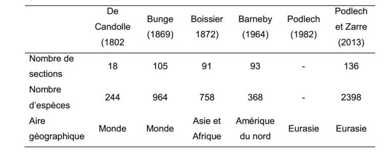Tableau 1. Historique de la classification infra-générique du genre Astragalus L. (Zarre et Azani, 2013).