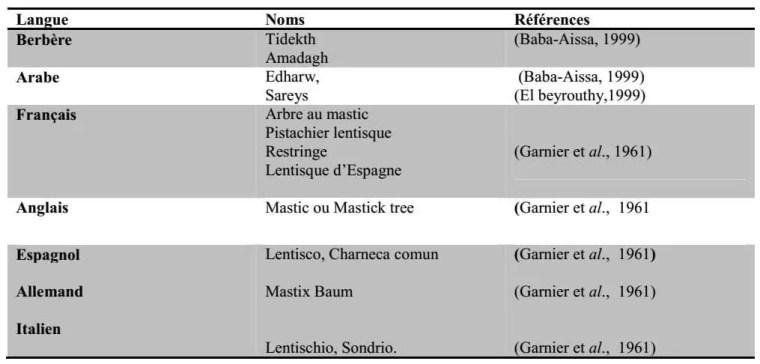 Tableau N°1: Noms vernaculaires de Pistacia lentiscus