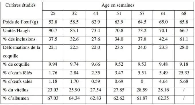 Tableau : 4 : Evolution de quelques critères de qualité avec l'Age des poules pondeuses
