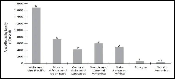 Figure 1. Superficie affectée par la salinité dans les différentes régions du monde (FAO, 2006)