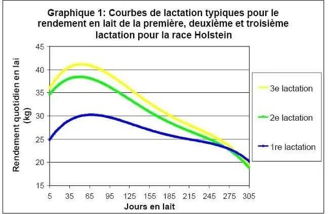 Figure 10: Courbe de lactation (Réseau Laitier Canadien, 1999).