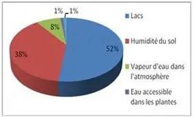 Fig. I.3.C: Répartition de l'eau douce superficielle (Lean et facilement accessible (Lean et Hinrichsen, 1994 in Bouziani,2006)