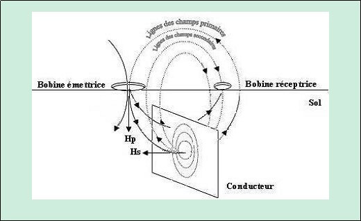 Figure 5. Principe de fonctionnement de l'EM38 (Iddir, 2006)