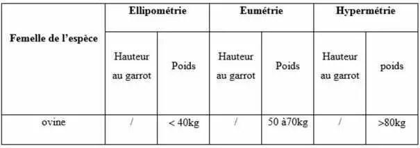 Tableau 9: Les différentes classes hétérométriques (Cheik et Hamdani, 2007)