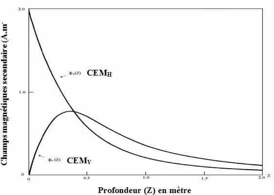 Figur e 7. Contribution relative d'une couche de sol au champ secondaire suivant sa profondeur dans le sol : фv (CEMV) en mode vertical, фh (CEMH) en mode horizontal. (Corwin et Lesch., 2003).