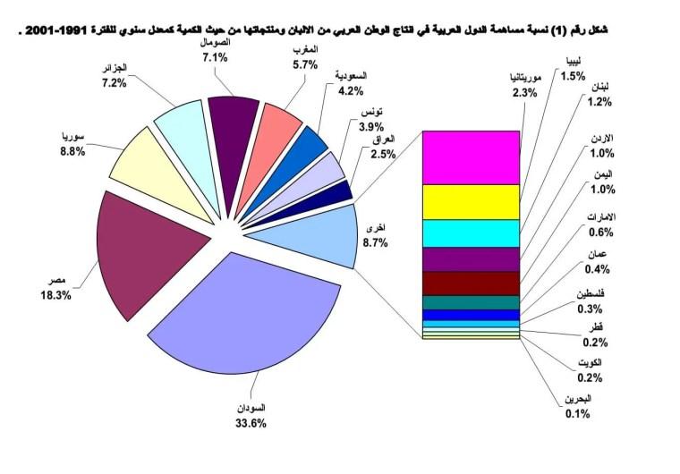 تطور إنتاج الألبان ومنتجاتها في الوطن العربي