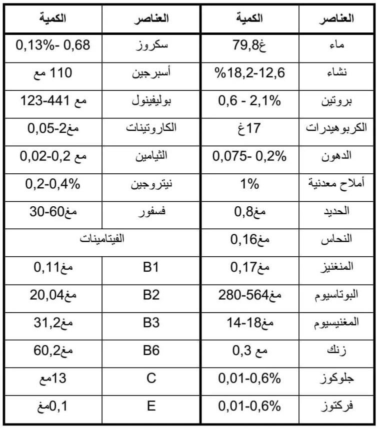 جدول (01) : القيمة الغذائية في 100 غ من البطاطا .