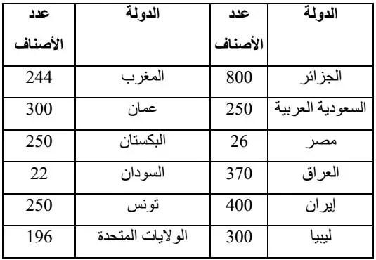 جدول(01): عدد الأصناف المتواجدة في العالم (2002 ,ZAID).