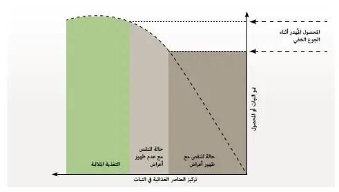 الشكل 2 :توضيح لآثار نقص البوتاسيوم على المحصول أو نمو النبات مع مثال على ظهور للأعراض و آخر علىعدم ظهورها