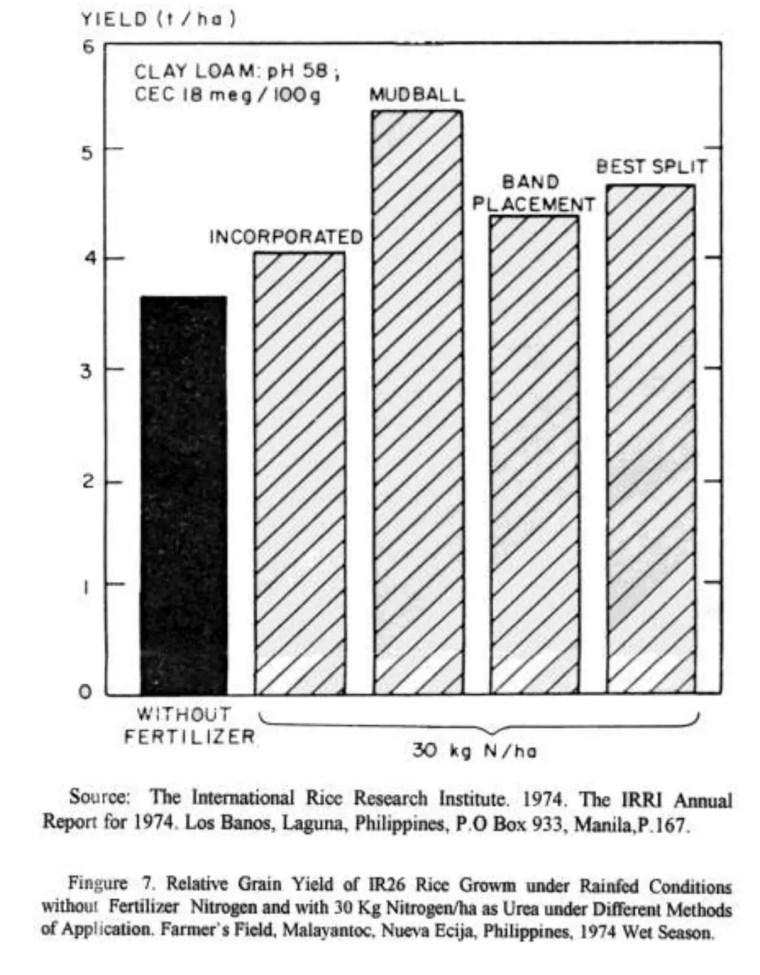 تأثير الطرق الأربعة لأسمدة النتروجين المستعملة مع الرز النامي المعتمد على مياه الأمطار خلال الفصل الرطب من عام 1974وذلك من قبل المزارعين الفيليبين