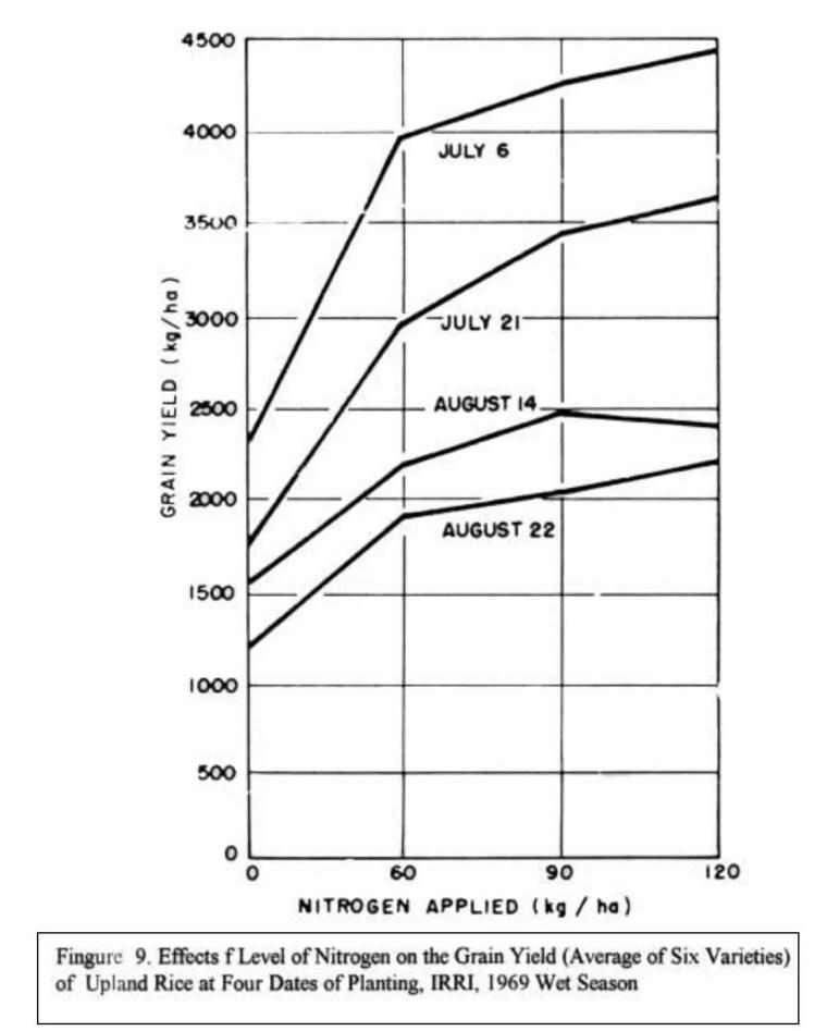 الشكل (2 ) يوضح تأثير استعمال السماد النتروجيني على ستة أصناف وفي أوقات زراعية مختلفة